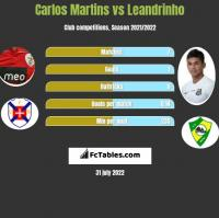 Carlos Martins vs Leandrinho h2h player stats