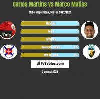 Carlos Martins vs Marco Matias h2h player stats
