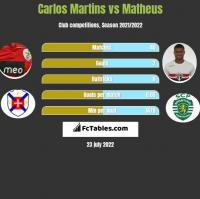 Carlos Martins vs Matheus h2h player stats