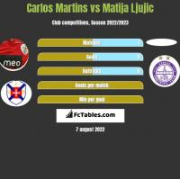 Carlos Martins vs Matija Ljujic h2h player stats
