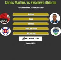 Carlos Martins vs Nwankwo Obiorah h2h player stats