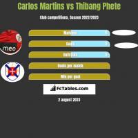 Carlos Martins vs Thibang Phete h2h player stats