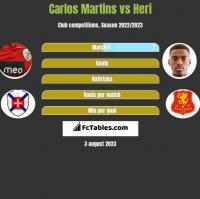 Carlos Martins vs Heri h2h player stats