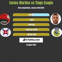 Carlos Martins vs Tiago Esagio h2h player stats