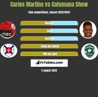Carlos Martins vs Cafumana Show h2h player stats