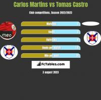 Carlos Martins vs Tomas Castro h2h player stats
