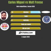 Carlos Miguel vs Matt Freese h2h player stats