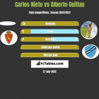 Carlos Nieto vs Alberto Guitian h2h player stats
