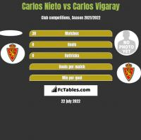Carlos Nieto vs Carlos Vigaray h2h player stats