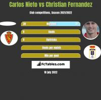 Carlos Nieto vs Christian Fernandez h2h player stats