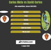 Carlos Nieto vs David Cortes h2h player stats
