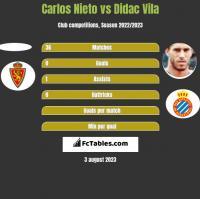 Carlos Nieto vs Didac Vila h2h player stats