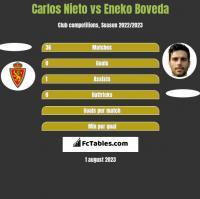 Carlos Nieto vs Eneko Boveda h2h player stats
