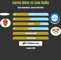 Carlos Nieto vs Ivan Balliu h2h player stats