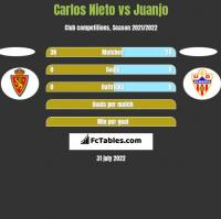 Carlos Nieto vs Juanjo h2h player stats