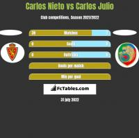 Carlos Nieto vs Carlos Julio h2h player stats