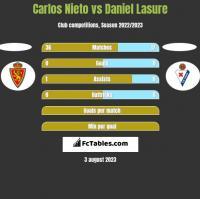 Carlos Nieto vs Daniel Lasure h2h player stats