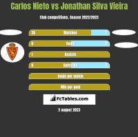 Carlos Nieto vs Jonathan Silva Vieira h2h player stats