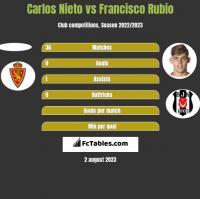 Carlos Nieto vs Francisco Rubio h2h player stats