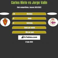 Carlos Nieto vs Jorge Valin h2h player stats