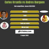 Carlos Orrantia vs Andres Ibarguen h2h player stats