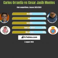 Carlos Orrantia vs Cesar Jasib Montes h2h player stats
