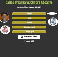 Carlos Orrantia vs Clifford Aboagye h2h player stats