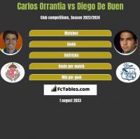 Carlos Orrantia vs Diego De Buen h2h player stats