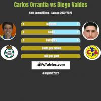 Carlos Orrantia vs Diego Valdes h2h player stats