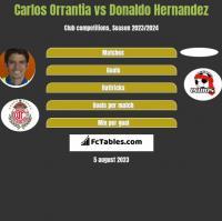 Carlos Orrantia vs Donaldo Hernandez h2h player stats