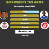 Carlos Orrantia vs Enner Valencia h2h player stats