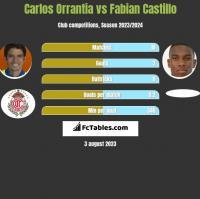 Carlos Orrantia vs Fabian Castillo h2h player stats