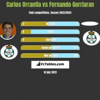 Carlos Orrantia vs Fernando Gorriaran h2h player stats