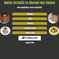 Carlos Orrantia vs Giovani dos Santos h2h player stats