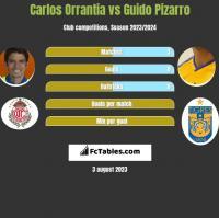 Carlos Orrantia vs Guido Pizarro h2h player stats