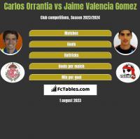 Carlos Orrantia vs Jaime Valencia Gomez h2h player stats