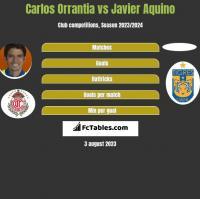 Carlos Orrantia vs Javier Aquino h2h player stats
