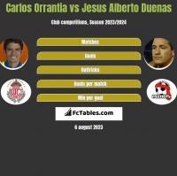 Carlos Orrantia vs Jesus Alberto Duenas h2h player stats