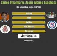 Carlos Orrantia vs Jesus Alonso Escoboza h2h player stats