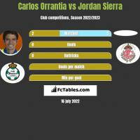Carlos Orrantia vs Jordan Sierra h2h player stats