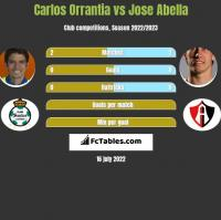 Carlos Orrantia vs Jose Abella h2h player stats