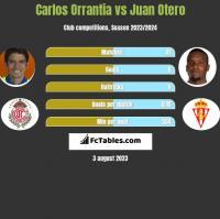 Carlos Orrantia vs Juan Otero h2h player stats