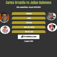 Carlos Orrantia vs Julian Quinones h2h player stats