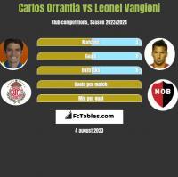 Carlos Orrantia vs Leonel Vangioni h2h player stats