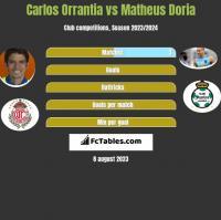 Carlos Orrantia vs Matheus Doria h2h player stats