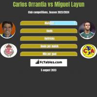 Carlos Orrantia vs Miguel Layun h2h player stats
