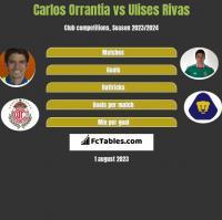 Carlos Orrantia vs Ulises Rivas h2h player stats