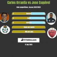 Carlos Orrantia vs Jose Esquivel h2h player stats