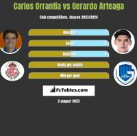 Carlos Orrantia vs Gerardo Arteaga h2h player stats