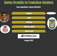 Carlos Orrantia vs Francisco Cordova h2h player stats